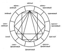 Схема цветовой гармонии