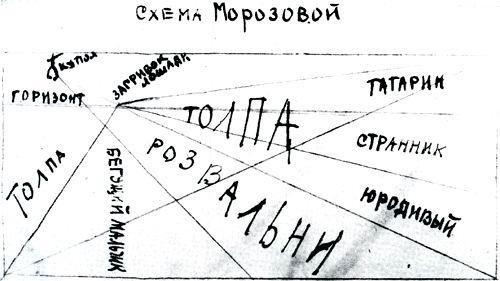 """Графическая схема композиции """"Боярыни Морозовой"""""""